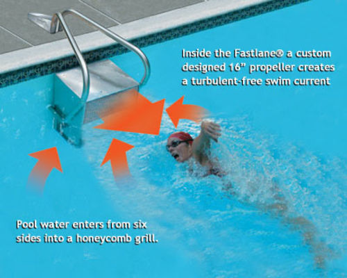 Endless Pools Fastlane - Counter Current Unit